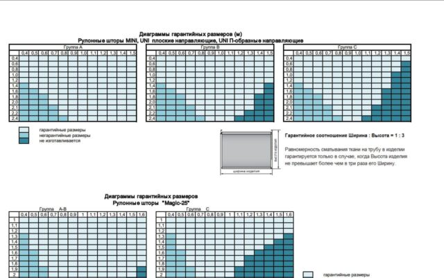 Техническая документация параметры намотки для рулонных штор классических