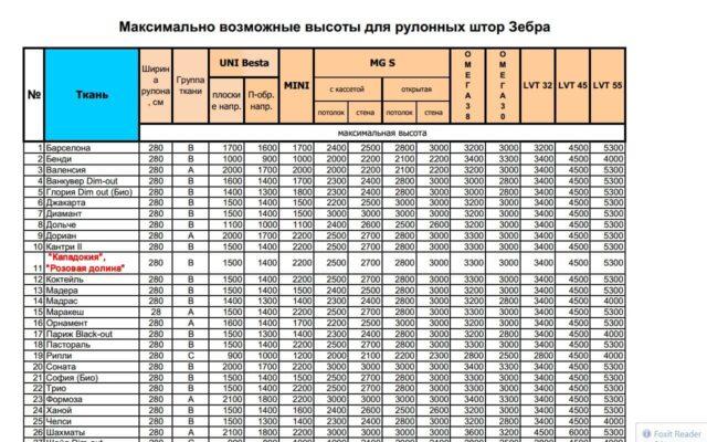 Техническая документация параметры намотки для рулонных штор День-Ночь