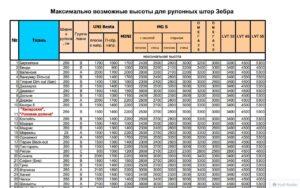 параметры намотки для рулонных штор День-Ночь
